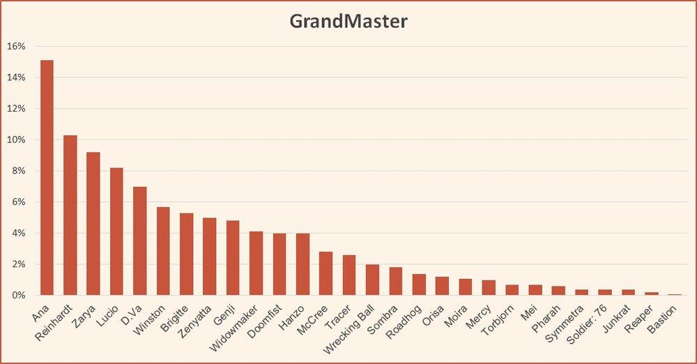 Ranked tier list GrandMaster November 2018 Season 13 Overwatch