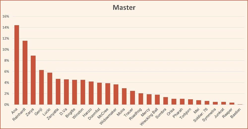 Ranked tier list Master November 2018 Season 13 Overwatch