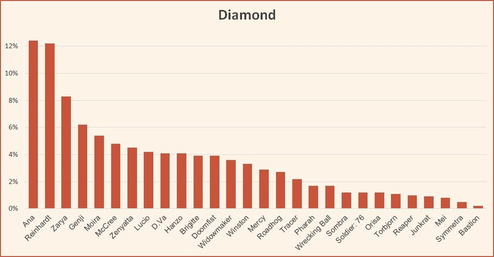 Ranked tier list Diamond November 2018 Season 13 Overwatch