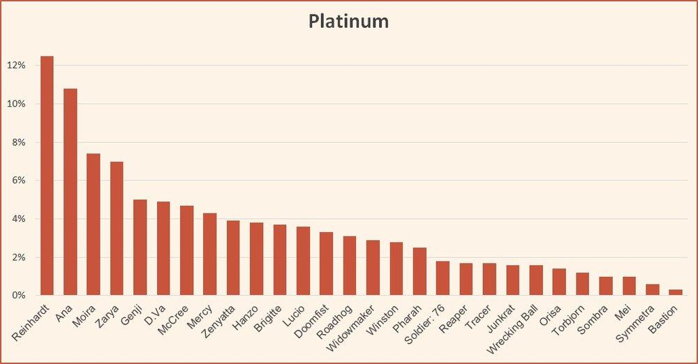 Ranked tier list Platinum November 2018 Season 13 Overwatch