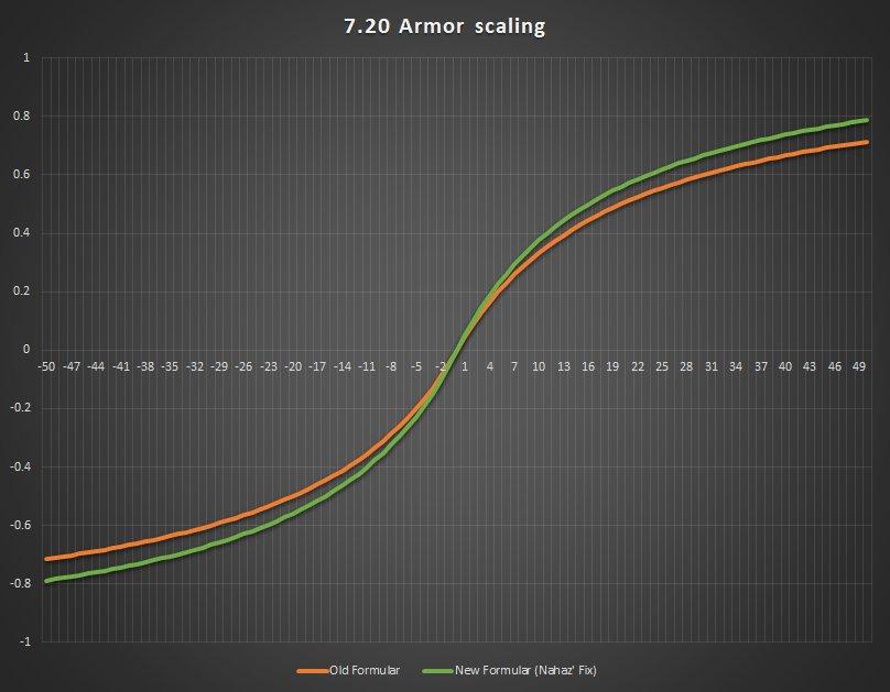 Armor Scaling 7.19d vs 7.20 - Image: @JJLiebig