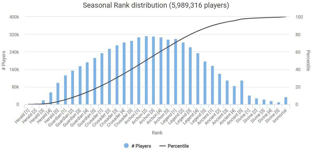 Dota 2 Rank Distribution December 2018