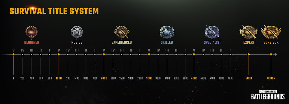 Survival Title System - PUBG Beta season 2