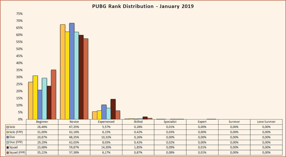 PUBG rank distribution January 2019 Beta season 2