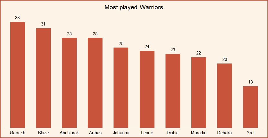 Most played warriors HotS January 2019.jpg