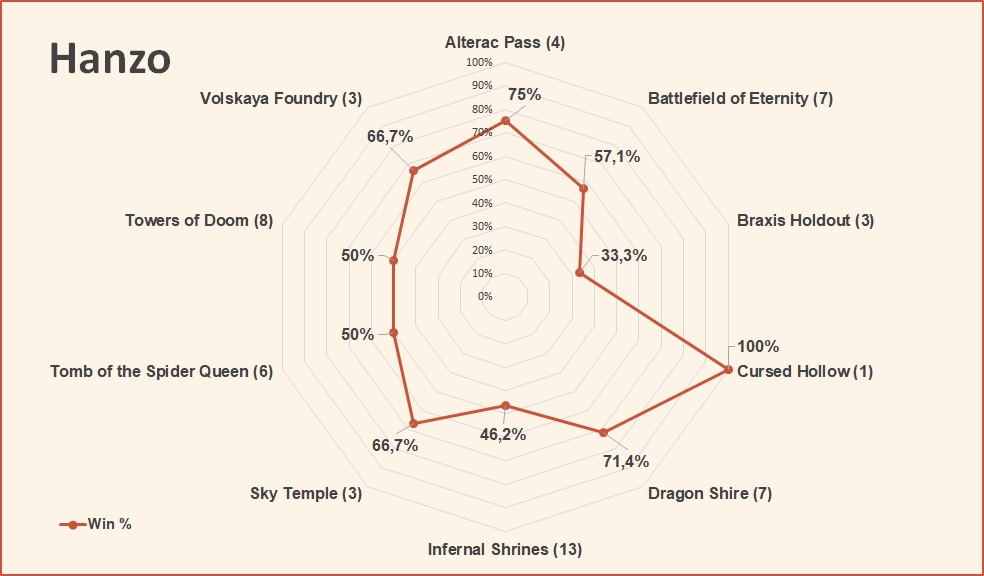 Hanzo win and pick rate by map HotS January 2019.jpg