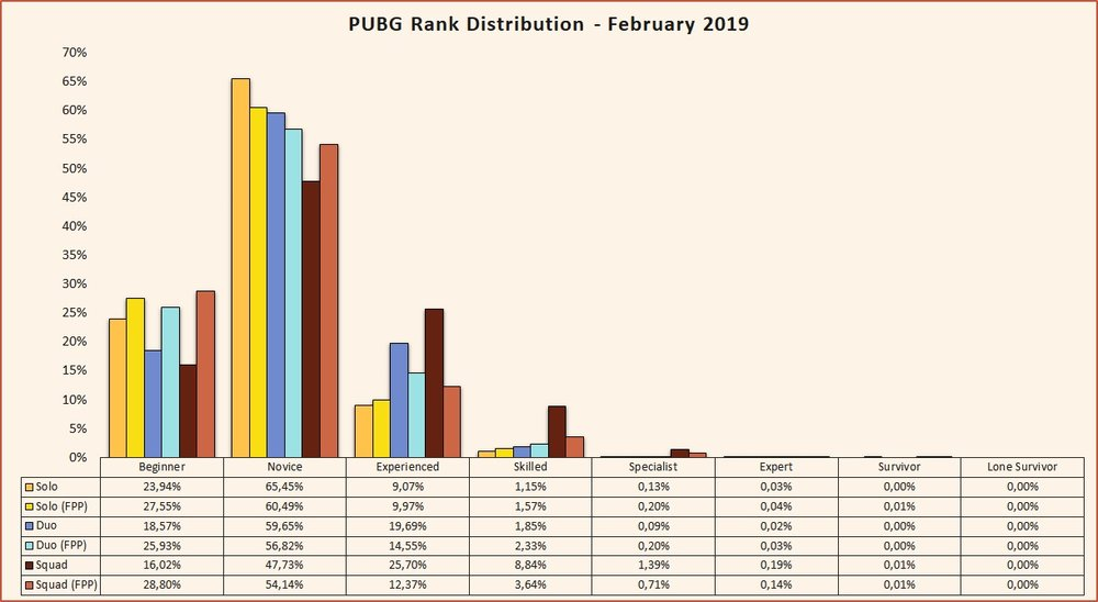 PUBG rank distribution February 2019 Beta season 2