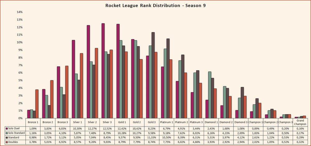 Rocket League rank distribution Season 9