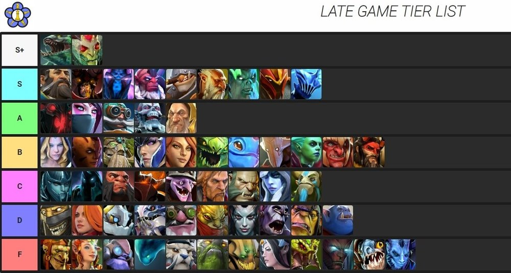 Liquid qihl auto chess queen tier list late game rank species and classes distribution - March 2019