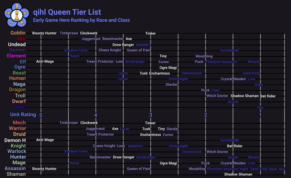 league of legends mage tier list