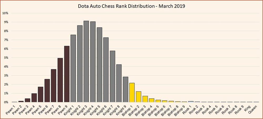 Dota Auto Chess rank distribution March 2019