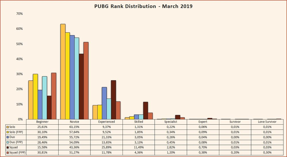 PUBG rank distribution March 2019 Beta Season 2