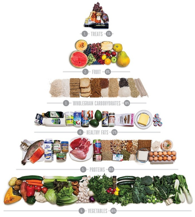 new-food-pyramid-700x779-1