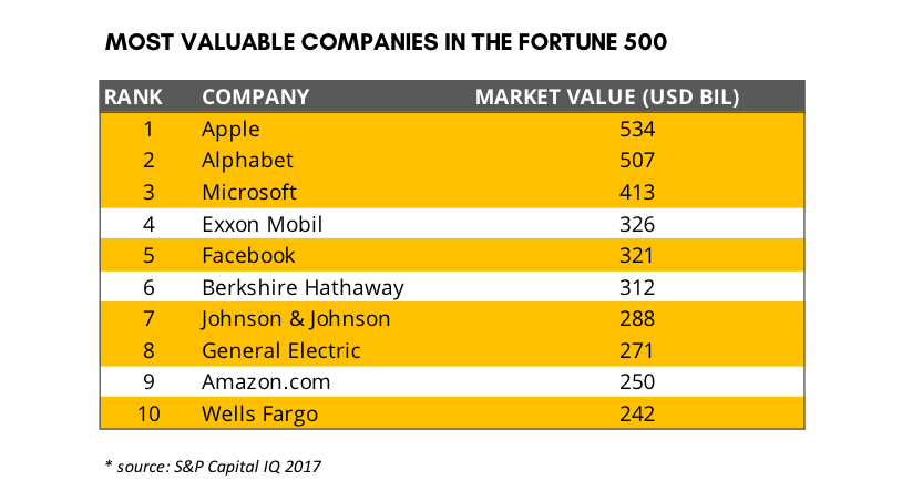 Most valuable fortune 500 companies.png