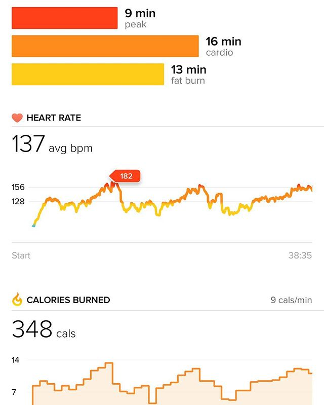 Tuesday evening is competition time between @emilyhg12 and @kcpersonalfitness - these pics show their heart rates throughout and overall calories burnt... good going for a 40 min session! @kcpersonalfitness takes the win this week with 381 vs 348 - let's see if she can do the same next week! #fitnessmotivation #fitness #competition #cardio #strength #heartrate #calories #gymlife #fitfam