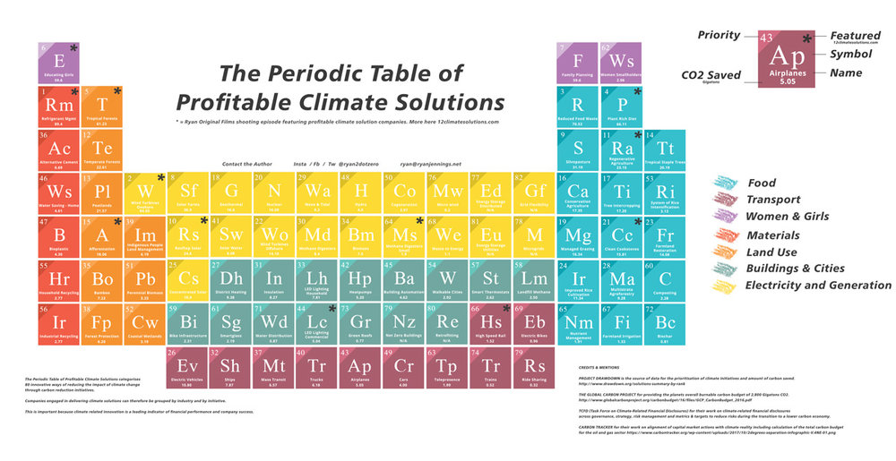 12 climate solutions profitable climate solutions tableg urtaz Gallery
