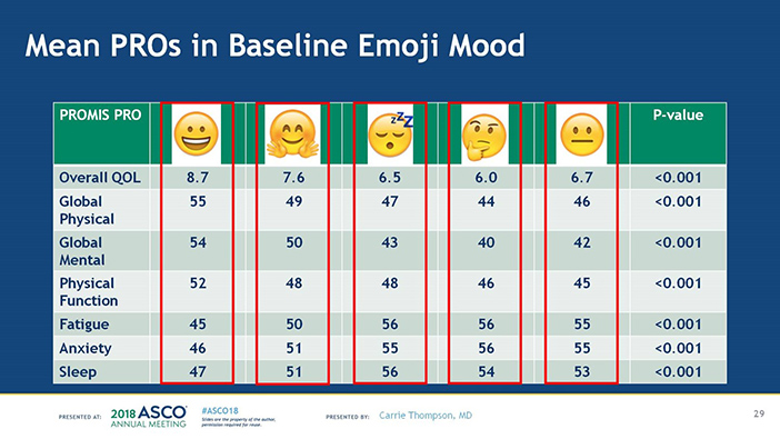 Presented By Carrie Thompson at 2018 ASCO Annual Meeting. Used with permission.