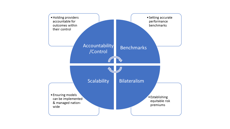 Figure 1:  The four pillars of an ideal two-sided risk oncology value-based payment model.