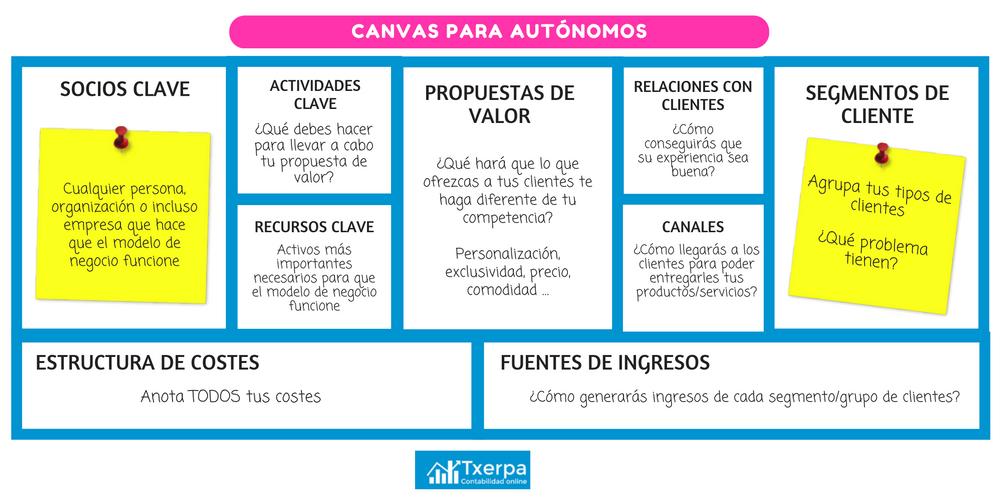 canvas_modelo_negocio_autonomos_txerpa.png