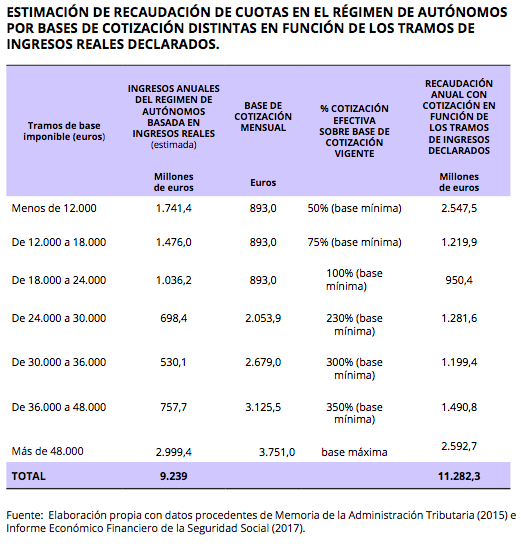 cotizacion_ingresos_reales_autonomos_uatae_txerpa.png
