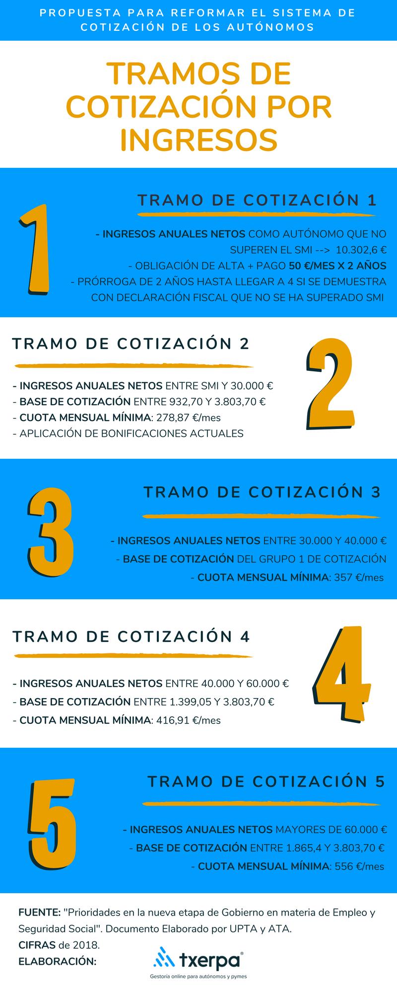 tramos_cotizacion_por_ingresos_reales_autonomos_txerpa.png