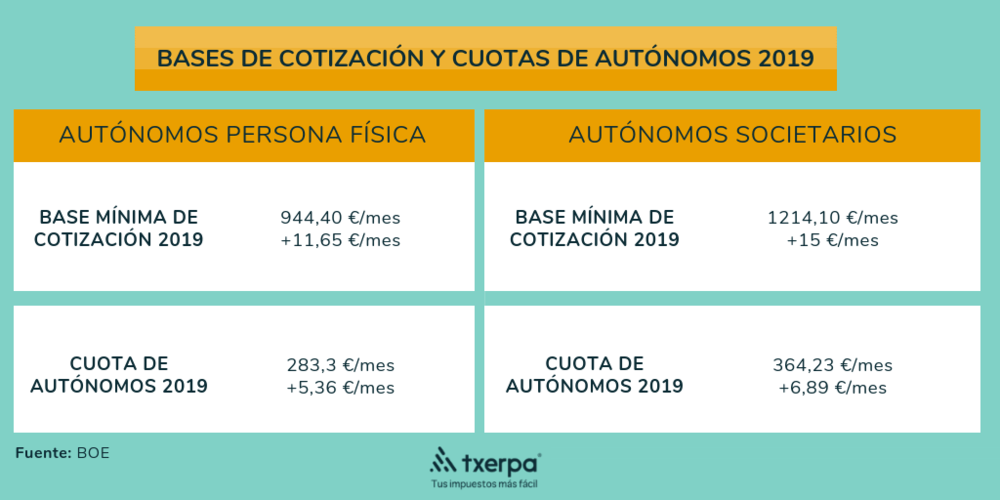 cuota autonomos 2019 txerpa.png