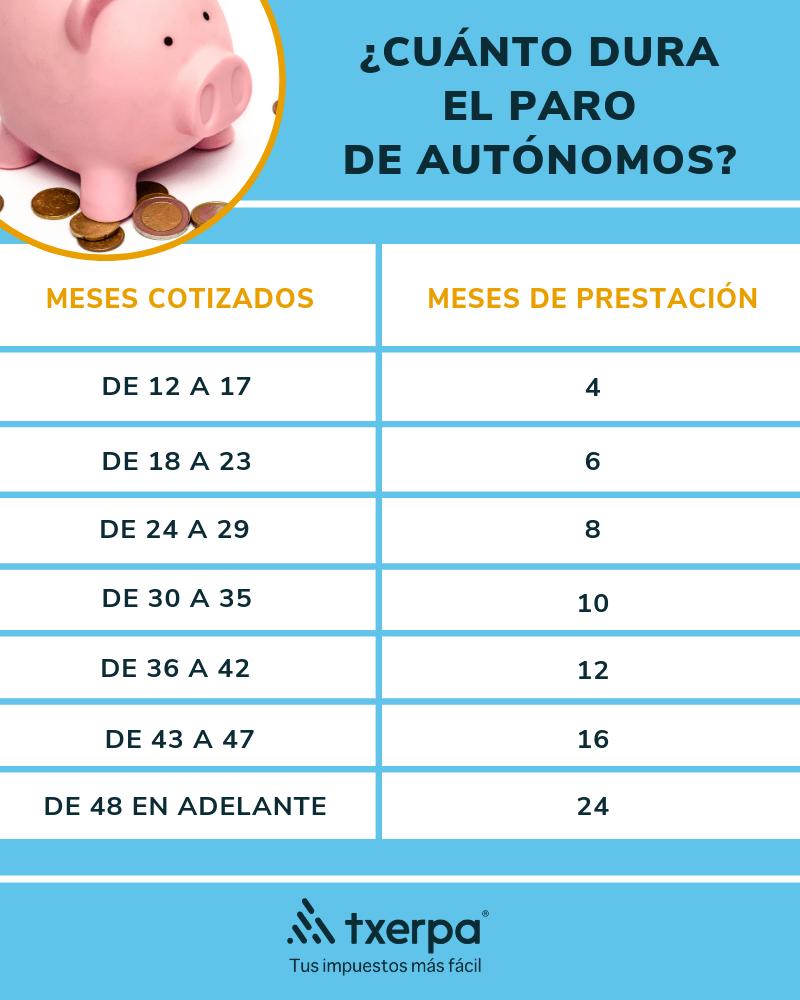 tabla paro autonomos 2019 txerpa gestoria.png