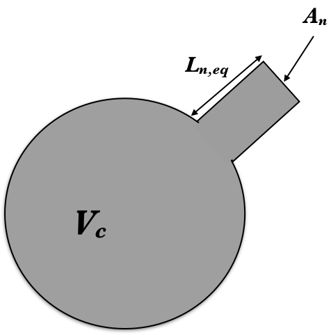 Helmholtz resonator showing the primary components that contribute to the resonance: cavity volume, neck length, and neck cross-sectional area.