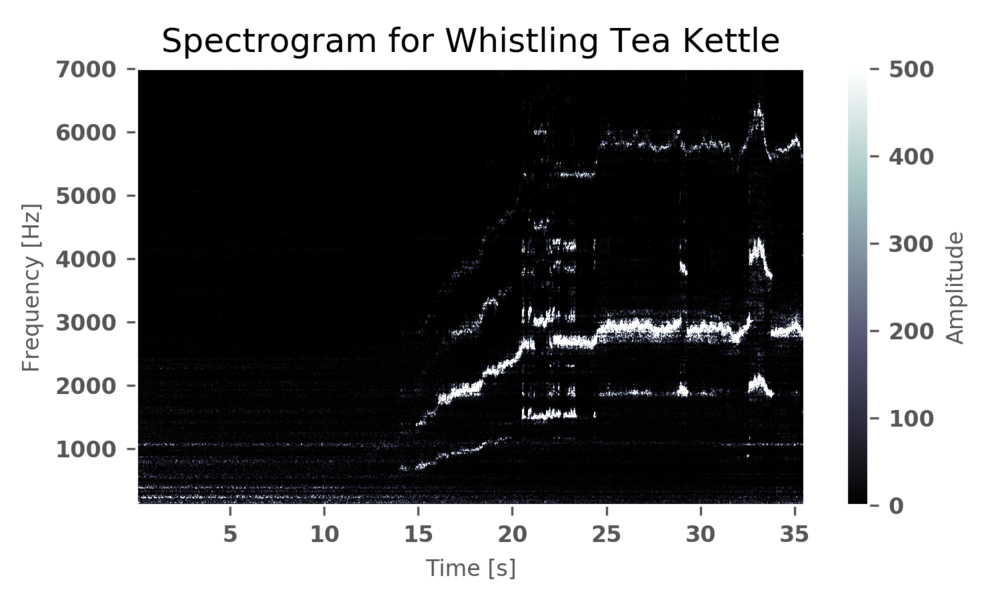 Spectrogram of a whistling tea kettle. The dominant frequency starts around 1500Hz and continues to climb toward 3000Hz. Several harmonics are present as well, however, they are not open-tube harmonics, which indicates that the theory proposed was incorrect or invalidly applied. While the beginning Helmholtz approximations were somewhat correct and in the correct range, once the steady-state was reached, the theory involving the neck standing waves broke down. It is possible that two mechanisms are at work, such as a fundamental at 2kHz and its open-tube resonance exists at 6kHz, while a second mechanism (such as the Helmholtz tone) is dominant at the 3kHz range. This could be one explanation for the breakdown of the two suggested theories.