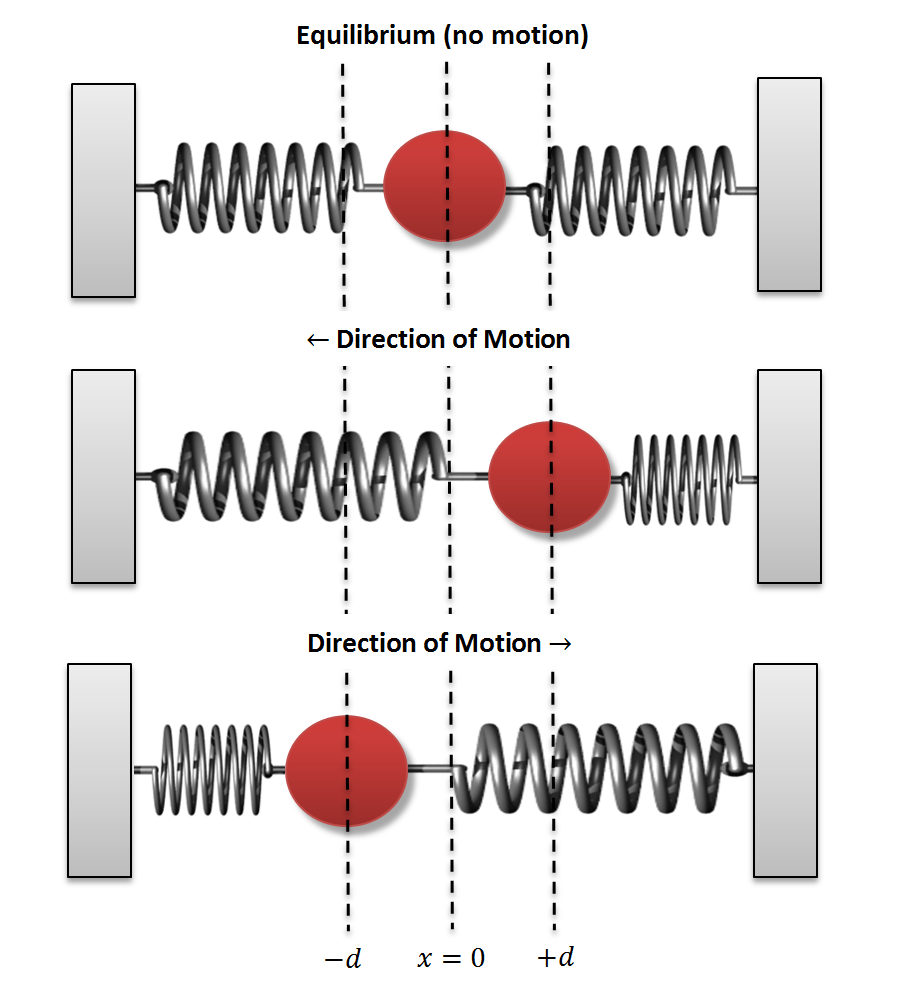 Figure 2: Double-walled mass spring system in a moving inertial reference frame. The walls are the primary while the ball moves in opposition to the