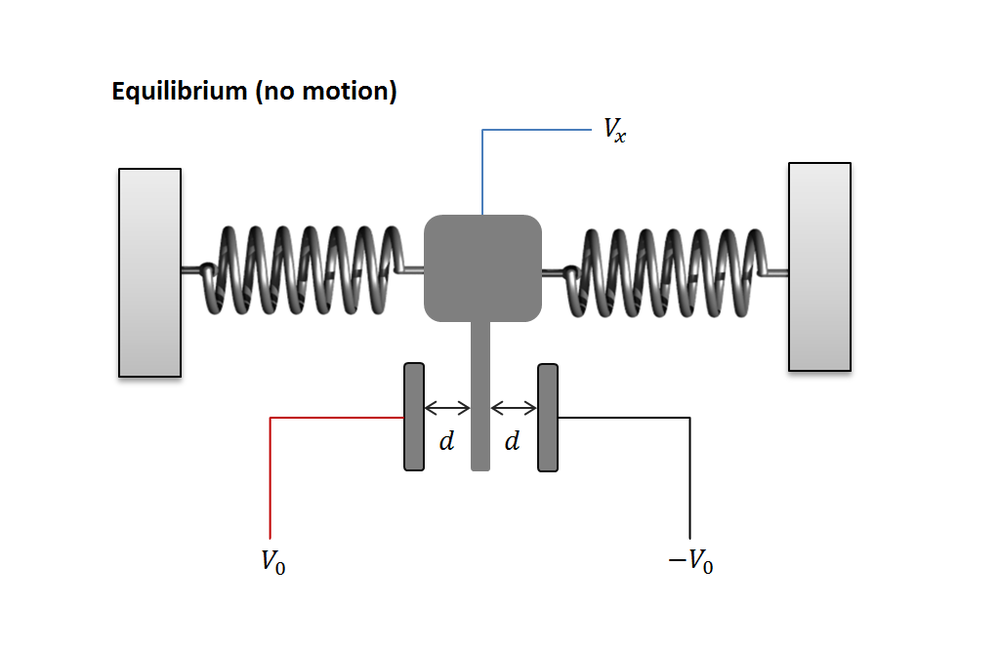 Figure 4: Simplified MEMS accelerometer in equilibrium.