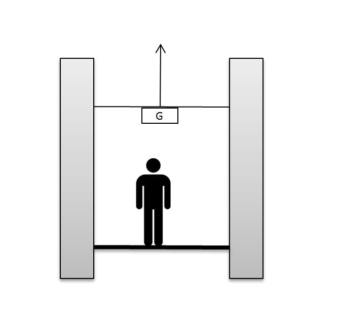 Figure 6: An elevator moving upward will increase a person's weight, while the opposite is true for a downward moving elevator.