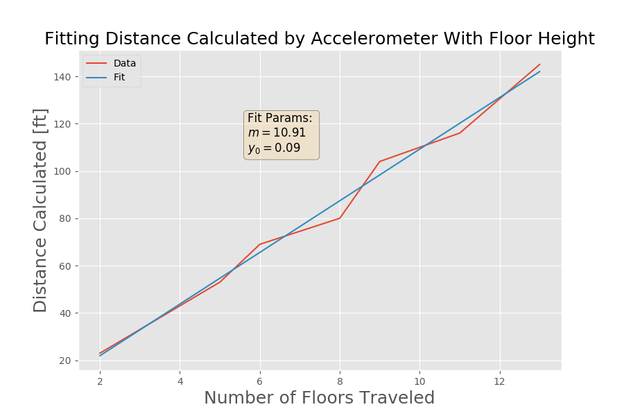 Figure 9: Plot of number of floors traversed vs. distance calculated. This plot contains the raw approximations with the linear fit. It can be seen that the approximate height of each floor is about 11 ft. This makes perfect sense considering the height of the building (166 ft). There are 13 regular floors, plug roughly two others to get to the roof. Therefore, if the building is approximated to be 15 stories, then 10.91 x 15 = 163.7 ft. This appears to be a decent approximation, considering the level of accuracy of the sensor.