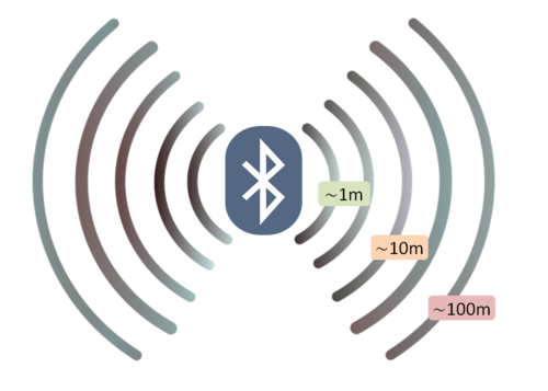 Figure 1:  Diagram showing a peripheral Bluetooth device broadcasting a signal and the general trend of signal decay with distance. The important thing to realize when investigating radio signals is that the decay is not linear, it is exponential.