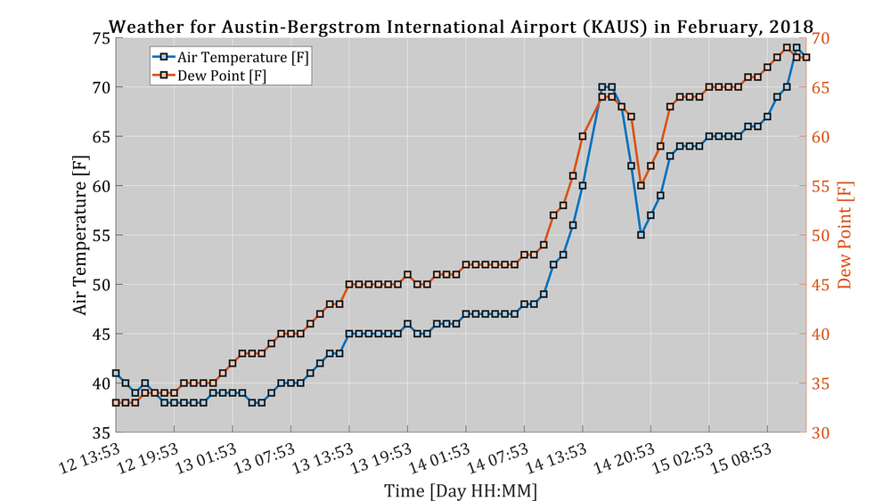 Figure 9:  Final representation of MATLAB's plotting capabilities using METAR data for an Austin, TX airport ('KAUS').
