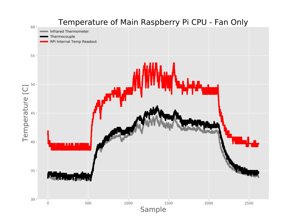 Figure 5: Only Fan Cooling