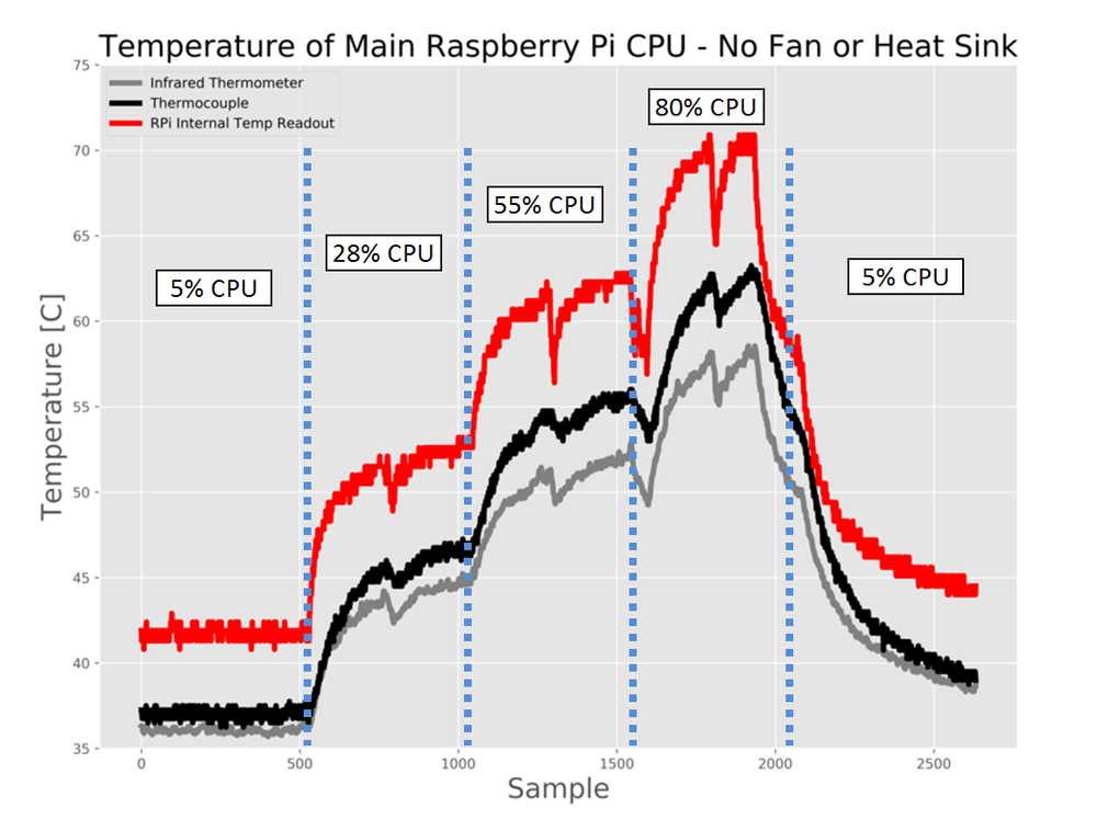 Figure 4:  CPU percentages shown in a temperature plot, indicating the correlation between CPU and heat generation.