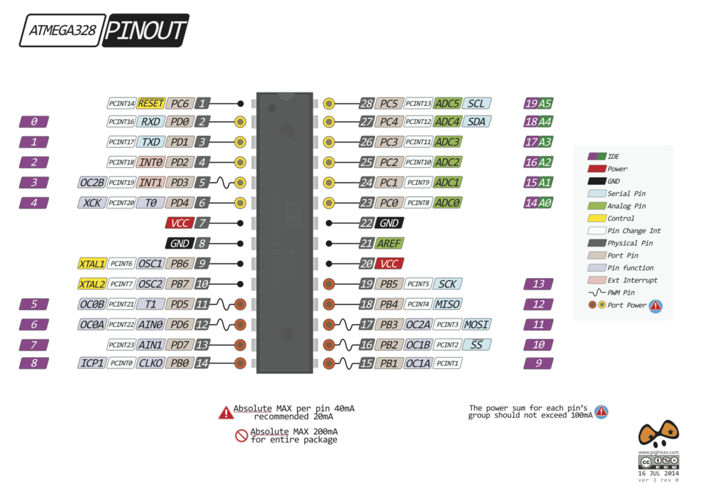 ATmega328P Pinout - We will be using the external interrupt pins which are labeled INT0 and INT1 in pink (D2/D3 in IDE code)[image courtesy of: doolox.com]