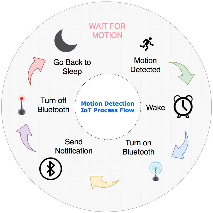 Interrupt Process Flow - In order to achieve low-power consumption, the device needs to be at its lowest power state (sleep) as much as possible. Therefore, it is imperative that the process flow moves through the detection and notification process as fast as possible in order to return to sleep.