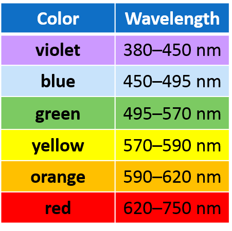 Table 1:  Division of colors by wavelength [ source ].