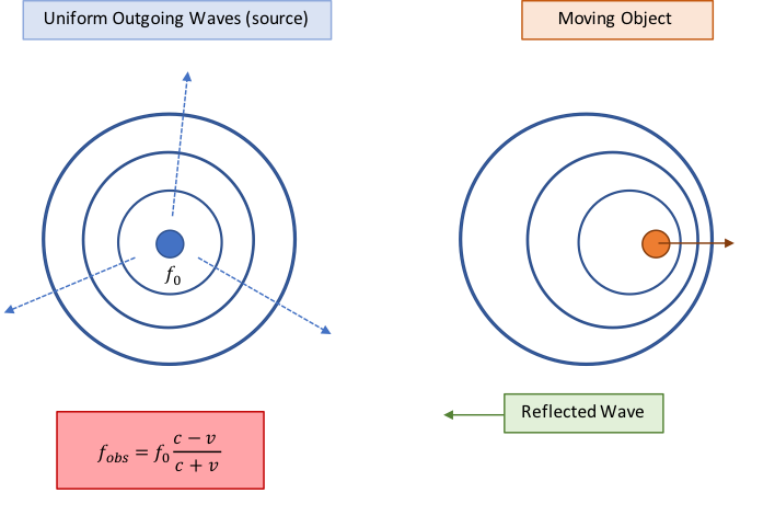 Figure 2:  Doppler radar observation frequency for electromagnetic waves. This frequency is used to calculate the approximate speed of a moving object.