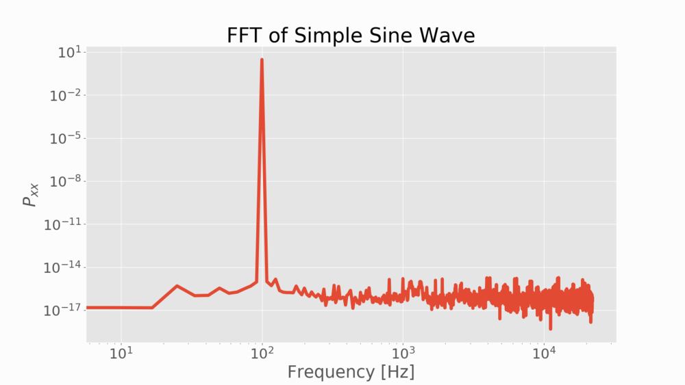 Figure 3:  Computed FFT showing the amplitude spectrum of a 100 Hz sine wave.