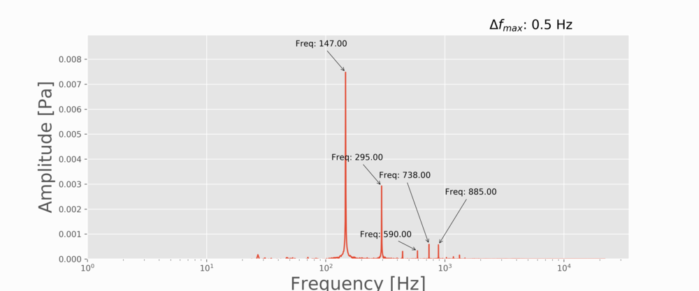 Figure 6:  D-string vibration showing the fundamental frequency and its harmonics.