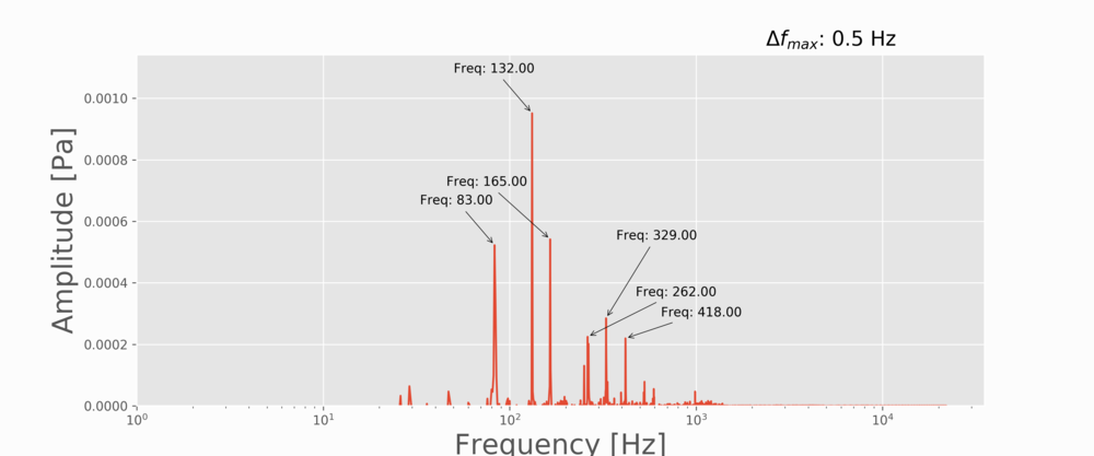 Figure 7:  C-chord strum showing the peaks of the chord. We are missing a few freqencies, and some of our predictions are off by a few Hertz, however, this type of prediction assumes perfect string length, whereas, in reality the length of the string may vary depending on the guitar, the player, and other factors as well. That being said, we can explain all of the peaks based on our frequency and string length equation, either with fundamentals or harmonics.