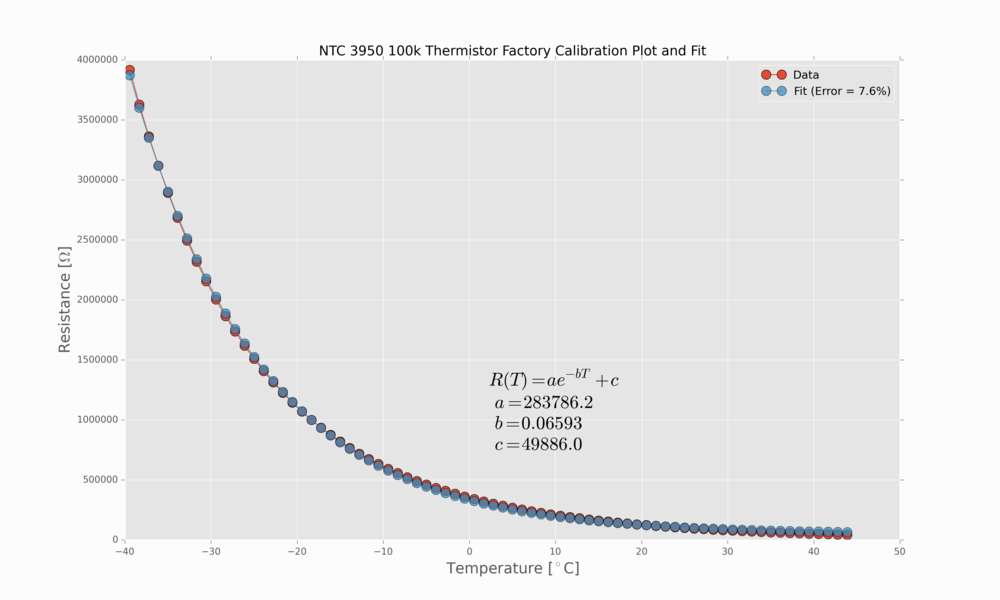 Figure 1:  Factory calibration for temperature and resistance relationship for thermistor readings.