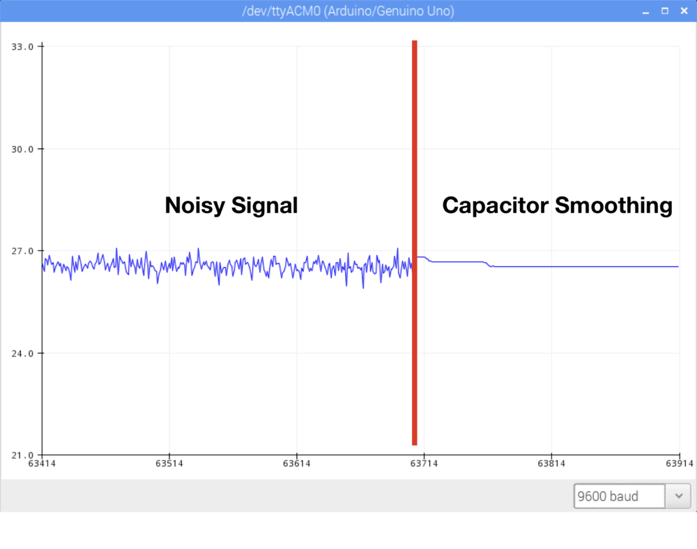 Figure 5:  Capacitor smoothing effect on ADC for thermistor reading.