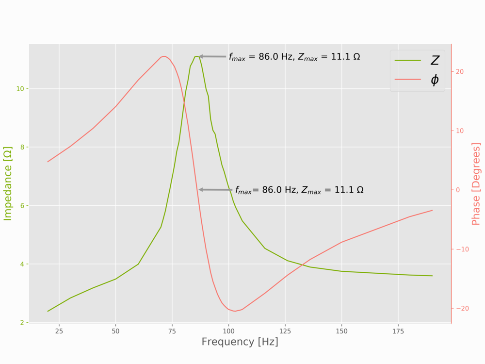 Plot of impedance and phase around resonance - This method is done by hand, not using an FFT. We can still see similar behavior using this method, indicating that the FFT method is accurate (and time-saving).