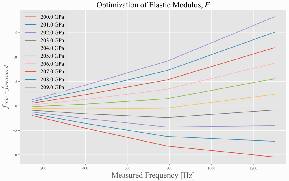 Iterating Over Nearby Elastic Moduli to Find the Best Frequency Fit - Optimal E = 204.2 GPa