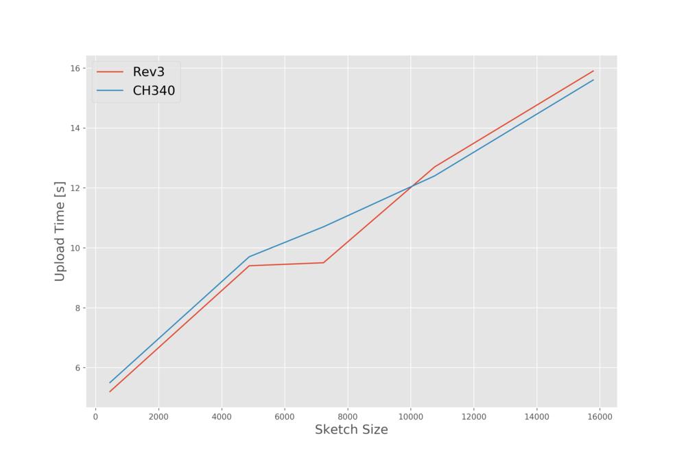 Upload Time Comparison for CH340 and Rev3 Uno Boards -