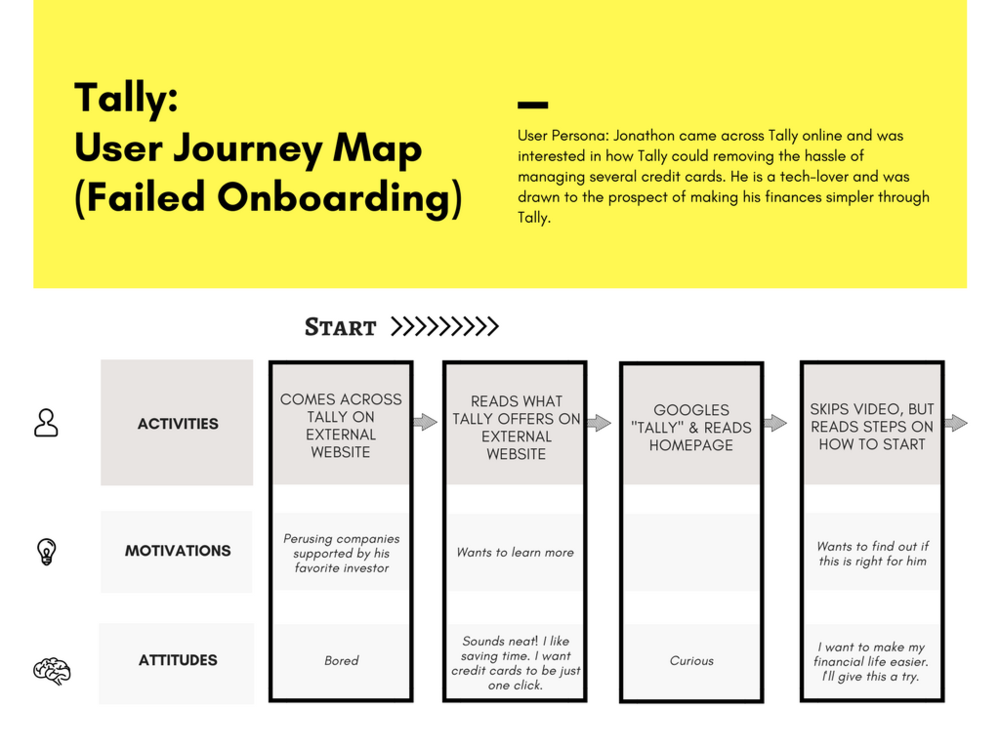 Tally User Onboarding Journey PhD Insights - Website user journey map